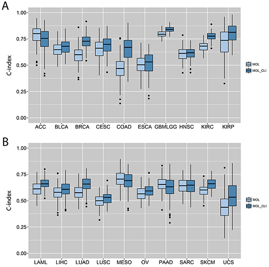 C-indexes by models trained from individual gene expression data alone or in combination with clinical variables.