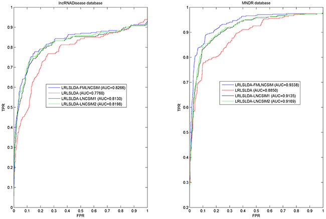 Performance comparisons between FMLNCSIM and three state-of-the-art disease-lncRNA association prediction models (LRLSLDA, LRLSLDA-LNCSIM1 and LRLSLDA-LNCSIM2) in terms of ROC curve and AUC based on global LOOCV.