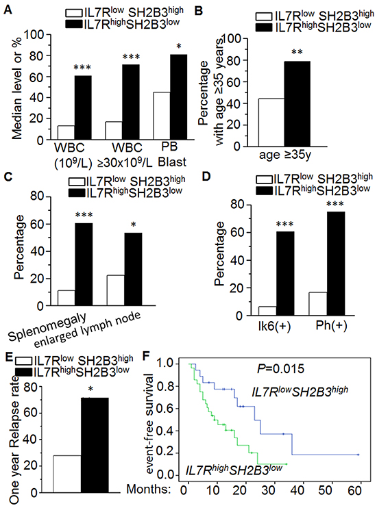 Correlation of IL7RhighSH2B3low expression with clinical features in ALL.