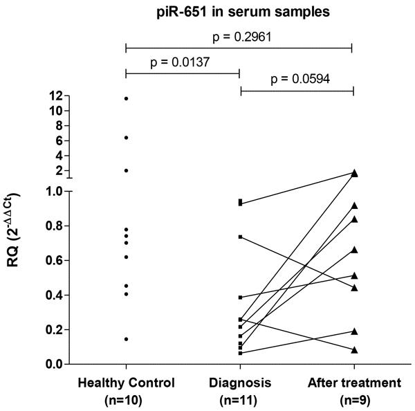 PiR-651 levels in serum samples.