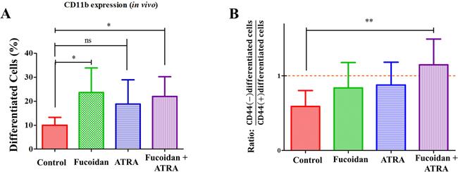 Figure 7: