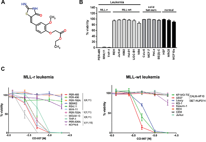Identification of CCI-007 as a selective inhibitor of MLL-r, CALM-AF10 and SET-NUP214 leukemia.
