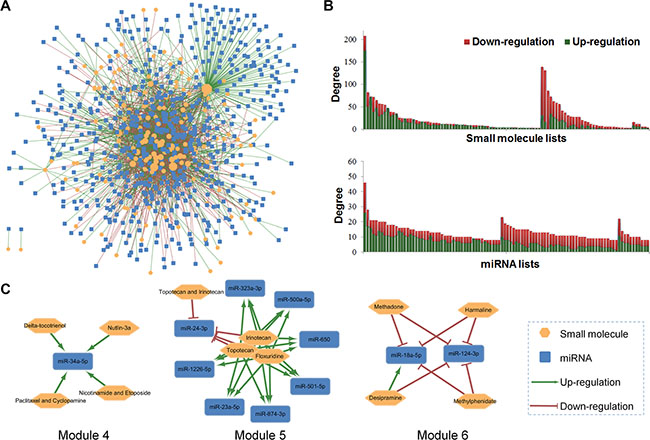 Building a SM-miR network connecting small molecules (SM) and miRNAs and network topological analyses.