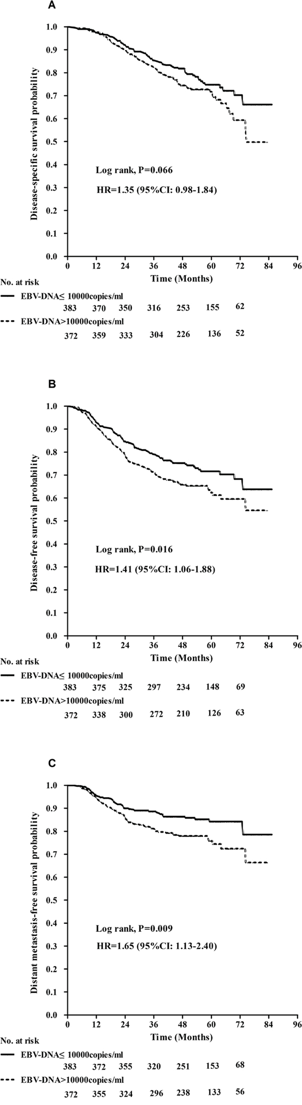 Kaplan–Meier curves show disease-specific survival A., disease-free survival B., and distant metastasis-free survival C. between patients with EBV-DNA ≤10000 copies/ml and EBV-DNA >10000 copies/ml.