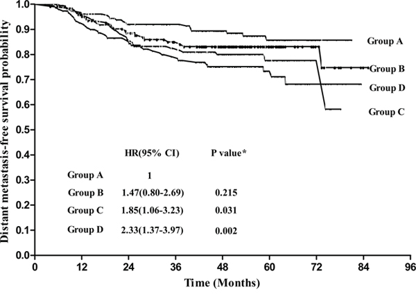 Distant metastasis-free survival for patients grouped according to pretreatment plasma EBV-DNA levels.