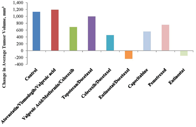 Relative growth of treatment groups at test completion.