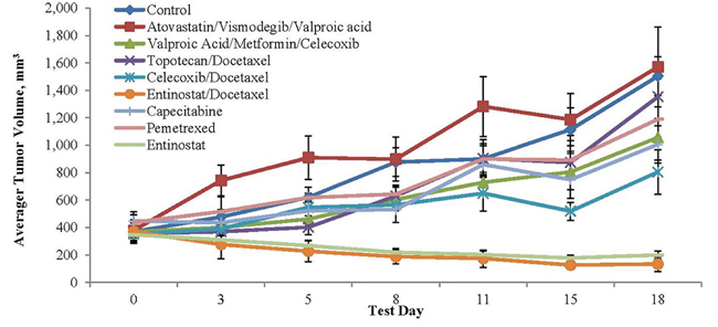 Tumor volume and agent activity data plotted against test days 0 to 18.
