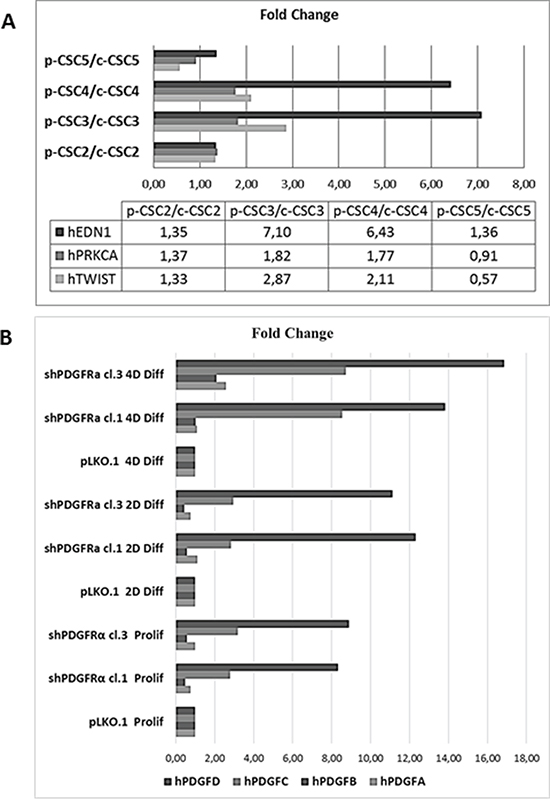 RT-qPCR analysis of EMT markers in several GBM CSCs and of PDGF isoforms profile in pCSC2 shPDGFRα vs pLKO.1.