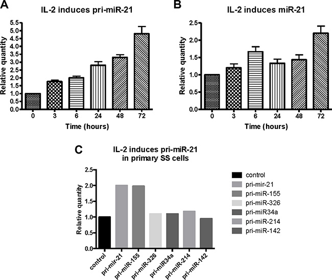 Effect of IL-2 on primary- and mature miR-21 expression in cytokine dependent T cells (SeAx) and primary Sézary T cells.
