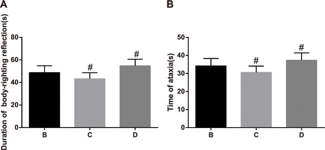 The comparisons of the duration of loss of righting reflex (LORR) and ataxic period of anesthetized rats among the three groups.