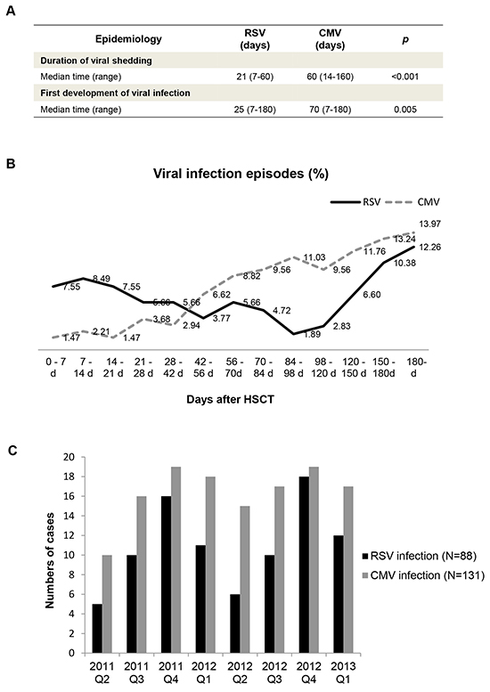Epidemiology of RSV and CMV infection in hematopoietic stem cell transplant recipients.