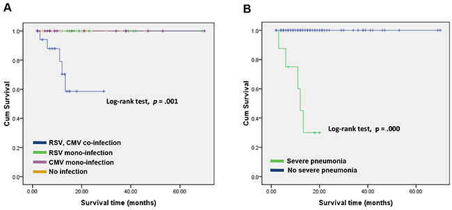 Kaplan-Meier estimation of overall survival in patients who developed CMV and RSV co-infection. A. and severe pneumonia B.