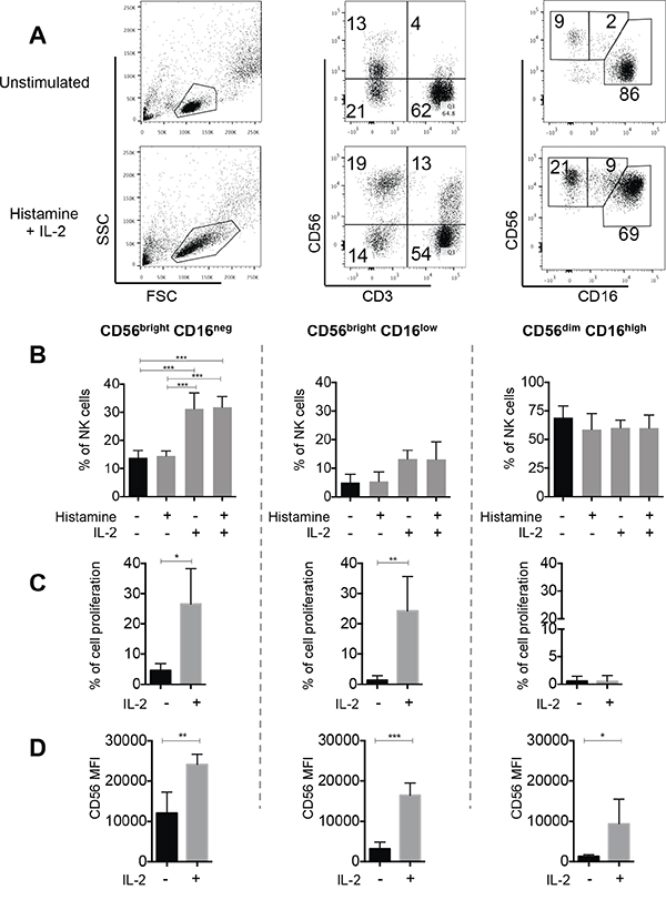 In vitro effect of HDC and IL-2 on NK cell proliferation.