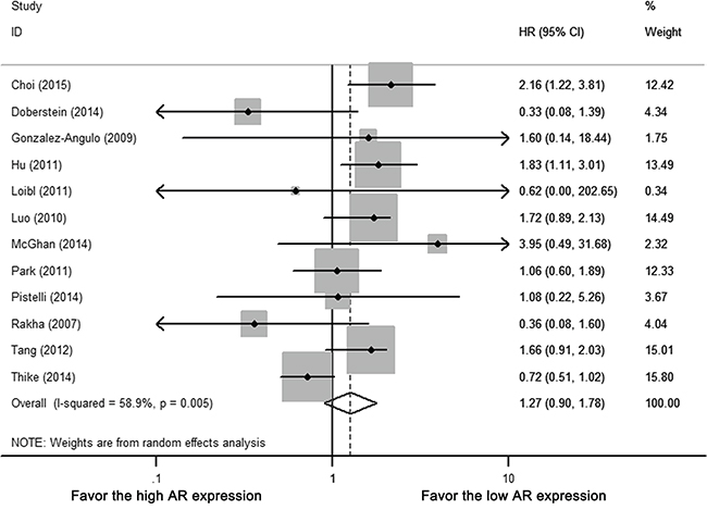 Forest plot of HR for OS.