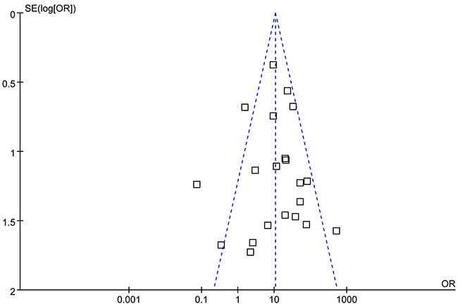 Funnel plots illustrating meta-analysis of overall analysis.