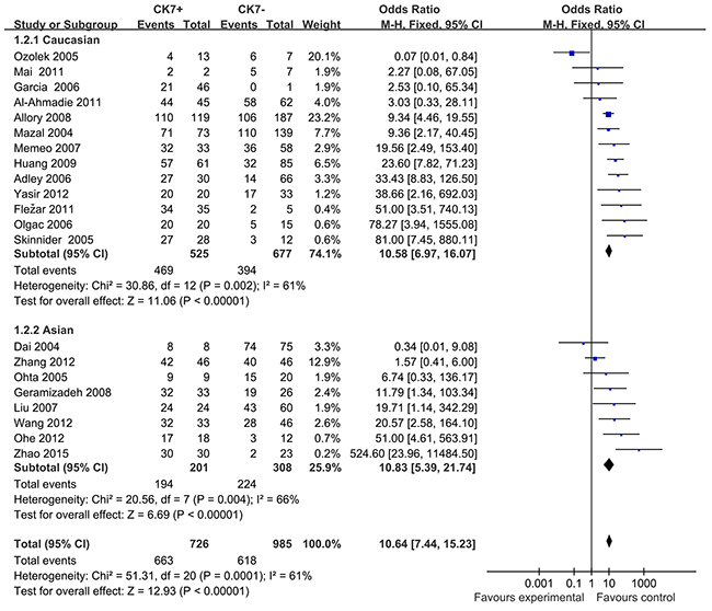 Forest plots for subgroup-analysis of association of positive CK7 by immunohistochemistry associated with RCC and Oncocytomas in Caucasians and Asians.