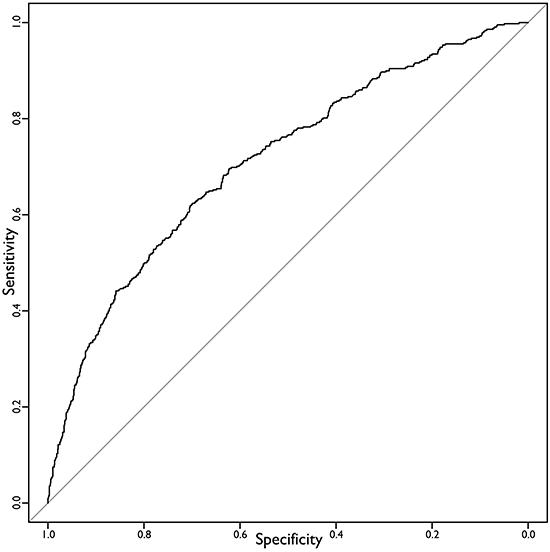 ROC curve of the final predictive model.