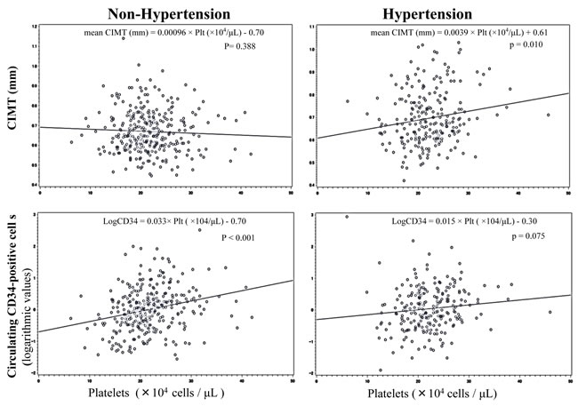 Simple linear regression analyses of platelets and mean CIMT, and circulating CD34-positive cells.