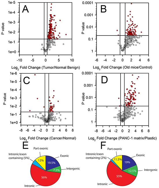 Differential T-UCR expression in PDAC tissues, cell lines and during experimental desmoplasia.