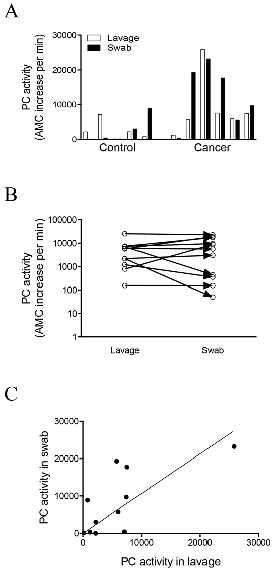 Correlation of PC activity between endocervical swabs and uterine lavages.