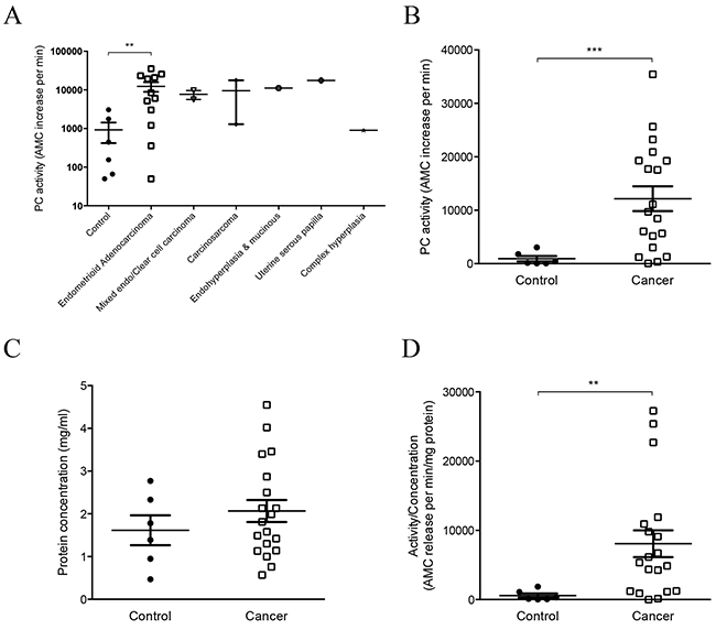 Analysis of PC activity in endocervical swabs collected from post-menopausal control women and patients with different types of endometrial cancer.