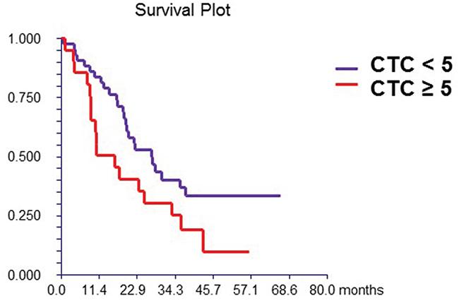 Figure 1A: Prognostic value of CTC.