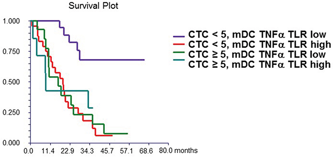 Figure 1B: Combined prognostic value of CTC and mDC synthesizing TNF-α after TLR stimulation.