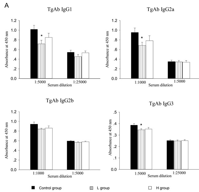 Figure 3 : The effect of coumestrol exposure on serum TgAb level in female adult CBA/J mice after induction of EAT.