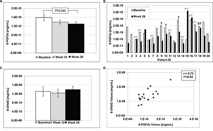 Urinary levels of 8-epi-prostaglandin F2α (8-PGF2α) and 8-hydroxy-2′-deoxyguanosine (8-OHdG).