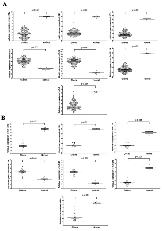 MiRNA expression profiles and quantitative RT-PCR validation of seven differentially expressed miRNAs.