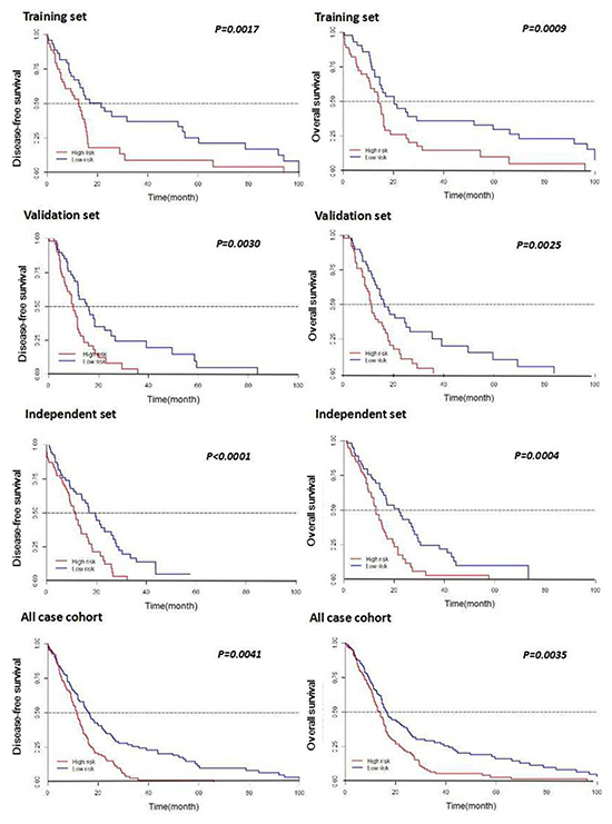Kaplan-Meier curves of DFS and OS according to expression of the seven-miRNA signature in patients with GBM.