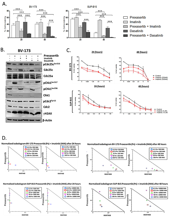 Effect of prexasertib in combination with TKIs in Philadelphia-positive cell lines.