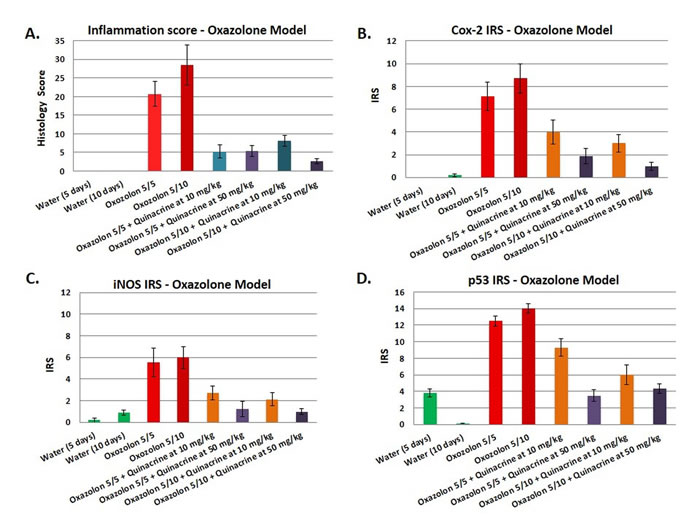 Effects of the quinacrine on the colon histology score, Cox-2 immunoreactivity score, iNOS immunoreactivity score, and p53 immunoreactivity score in oxazolone model of colitis.