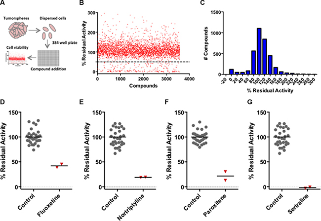 High-throughput screening of BTIC-enriched mouse derived breast tumor cells identifies 5-HT antagonists as potential breast cancer therapeutics.