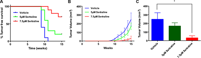 Sertraline targets BTIC ex vivo.