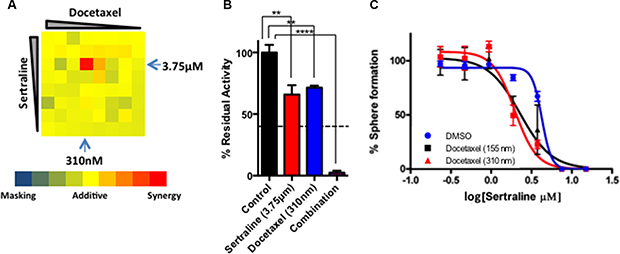 Docetaxel and sertraline act synergistically to target tumorsphere-forming cells in vitro.