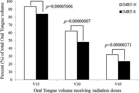 Oral tongue volume receiving radiation.