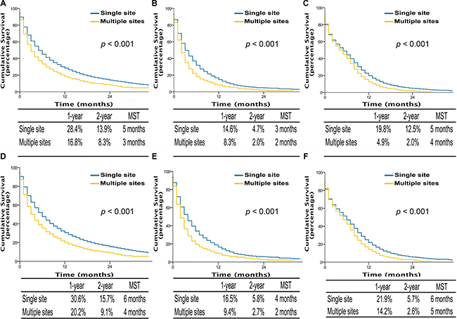Overall survival in lung cancer patients with adenocarcinoma, squamous cell carcinoma, and small cell lung cancer with single site metastasis or multiple sites (A, B, and C); lung cancer-specific survival in lung cancer patients of adenocarcinoma, squamous cell carcinoma, and small cell lung cancer with single site metastasis or multiple sites (D, E, and F).