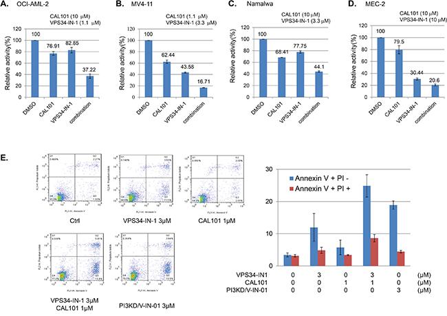 Combinatorial effect of PI3Kδ selective inhibitor CAL-101 and Vps34 selective inhibitor VPS34-IN-1.