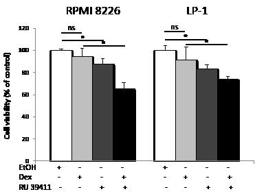 AEBS ligand alleviates dexamethasone resistance.