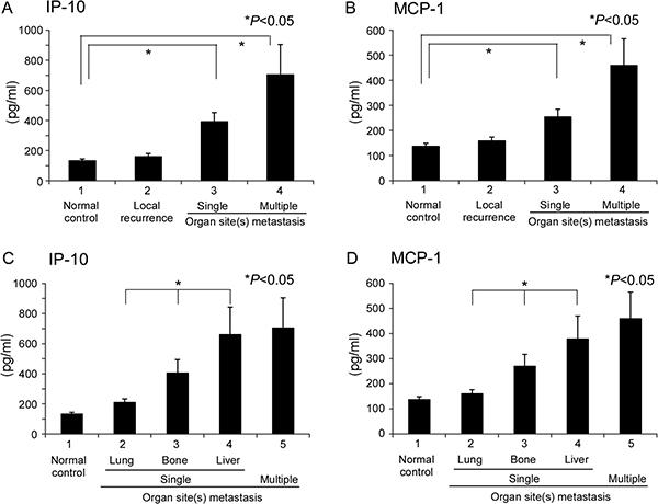 Quantitation of candidate cytokines in single or multiple organ site metastases.
