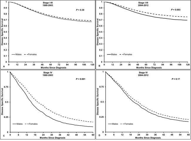 Disease-specific survival in patients with rectal cancer, aged 18-44 years old.