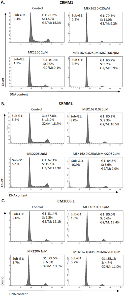 Enhanced G1 arrest induced by MEK162 combined with MK2206 at low concentrations.