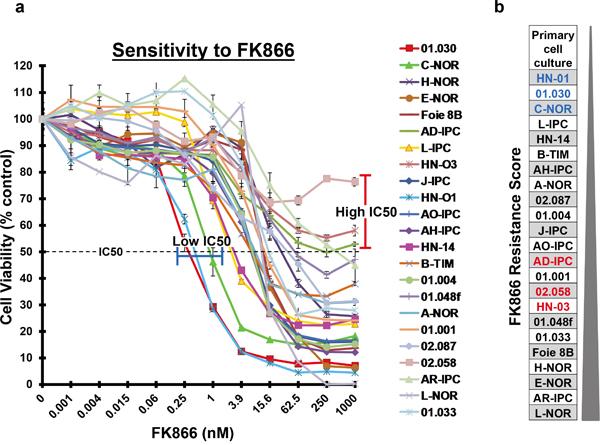 FK866 sensitivity of 23 PDAC-derived PCCs.