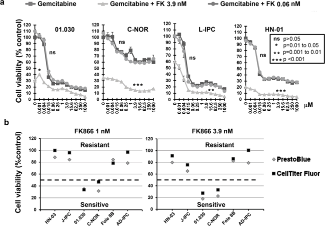 a. Effect of FK866-gemcitabine co-treatment on four PCCs most sensitive to FK866.
