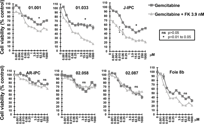 Sensitivity of FK866 resistant PCCs to co treatment with FK866-gemcitabine.