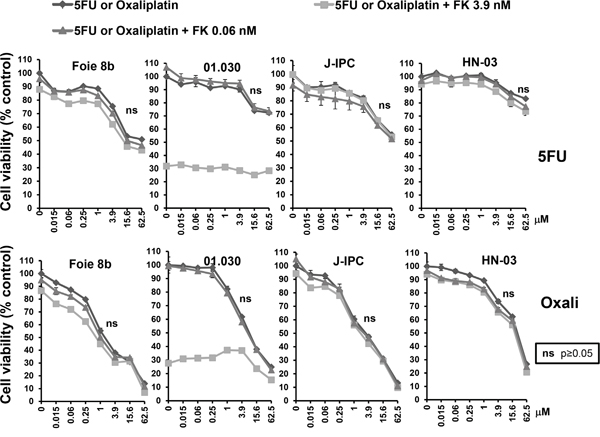 Sensitivity of PCCs to co-treatment with FK866-5FU and FK866-oxaliplatin.