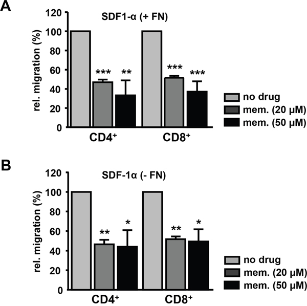 Memantine suppresses the migration of primary human T cells towards SDF-1α.