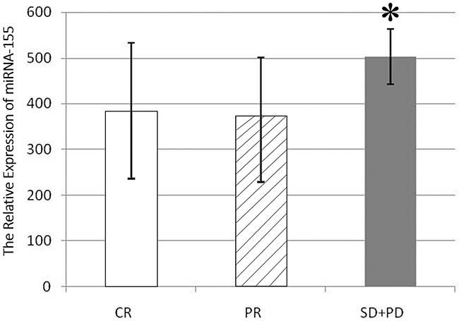 miR-155 expression in the serum of patients in different efficacy groups.