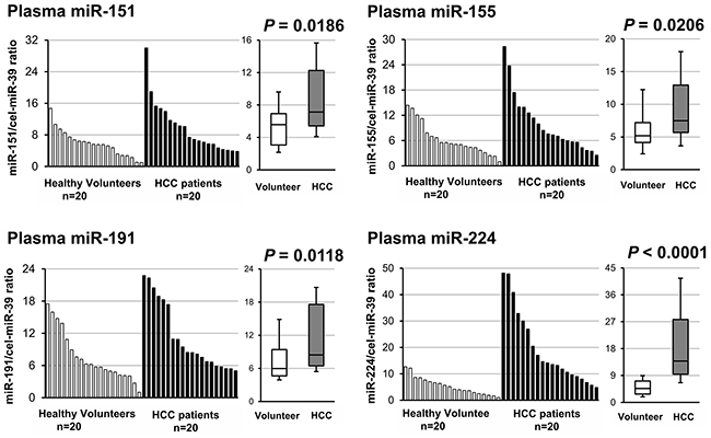 Small-scale analyses comparing the plasma levels of four candidate miRNAs between HCC patients and healthy volunteers.
